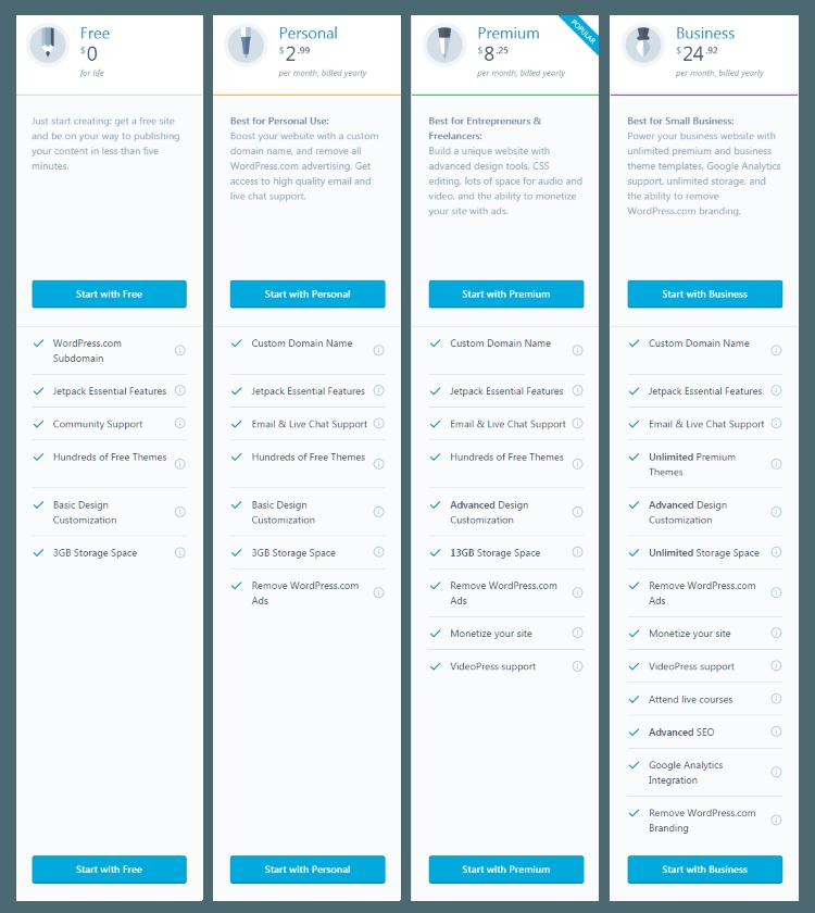 perbandingan-harga-paket-wordpress.com