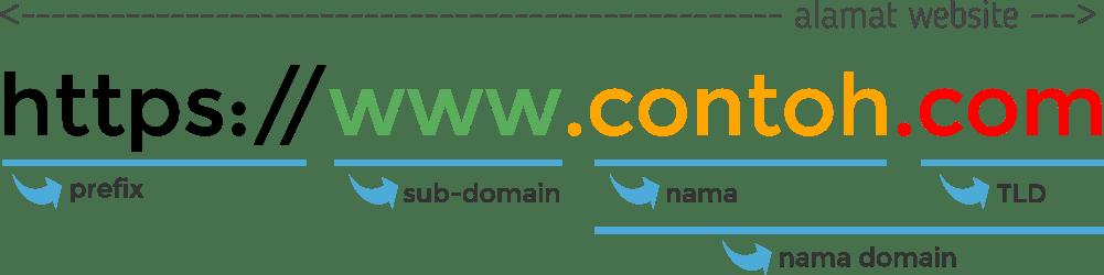 struktur-nama-domain