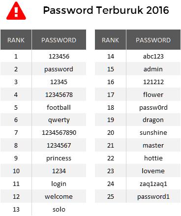 Daftar password terburuk 2016 yang harus kamu hindari