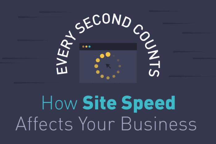 pengaruh kecepatan website pada bisnis