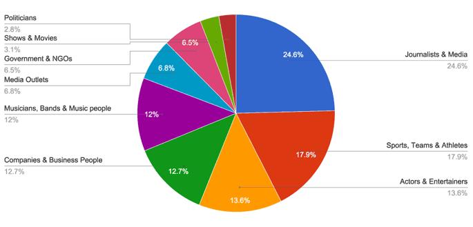 persentase-akun-terverifikasi-twitter