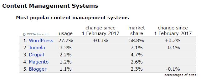 popularitas WordPress dibandingkan CMS (Content Management System) lainnya
