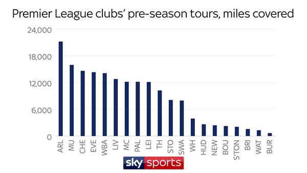 Perbandingan jarak tempuh klub liga inggris dalam tur pra musim versi skysports