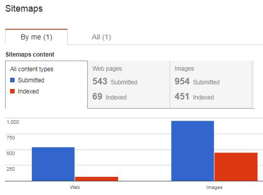 cara buat xml html sitemaps pada website wordpress bisablog