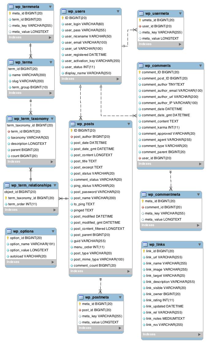 Diagram tabel pada database WordPress