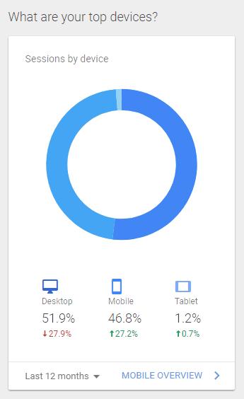 Menetahui persentase perangkat user melalui Google Analytics
