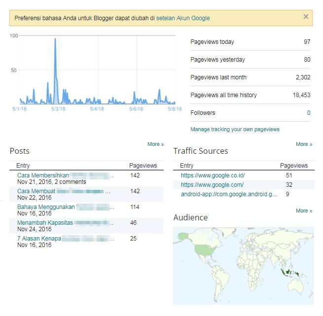 Fitur built-in statistics pada blog Blogger