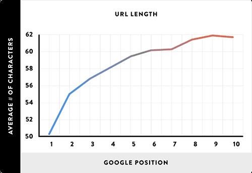 Panjang URL rata-rata pada hasil pencarian Google di 10 besar