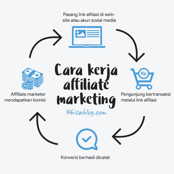 Cara kerja affiliate marketing untuk mendapat komisi yang dibutuhkan untuk membeli domain .com kamu sendiri.
