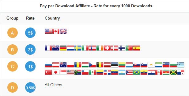 Nilai CPM Userscloud berbeda-beda tergantung negara asal trafik