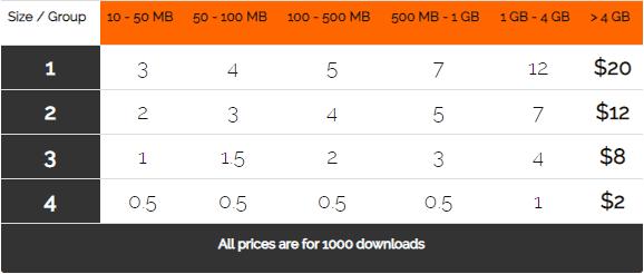 UploadBoy membayar berdasarkan negara asal trafik dan ukuran file