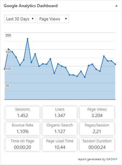Plugin GADWP memudahkan kita untuk melihat statistik blog langsung dari dasbor WordPress