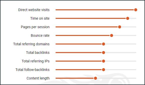 Bounce Rate mendapat porsi tinggi sebagai salah satu penentu ranking website di SEMRUSH